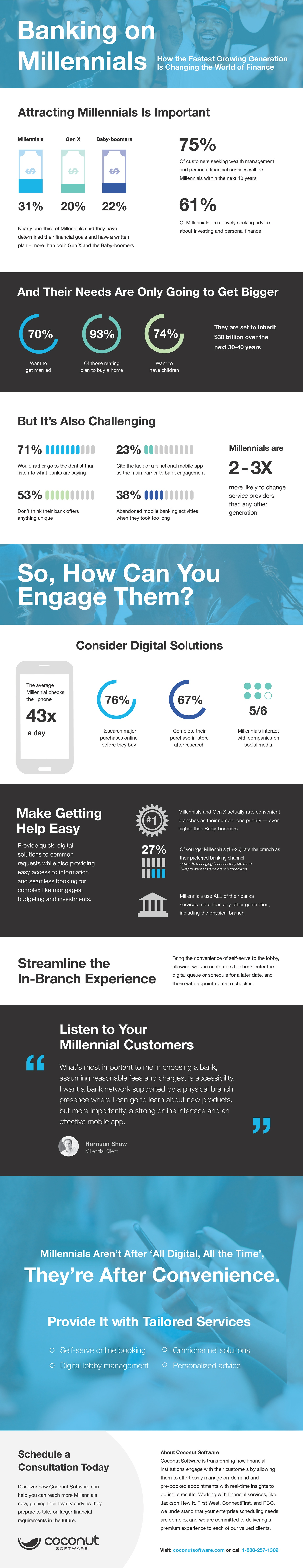 Banking on Millennials Infographic