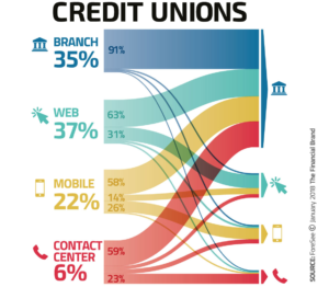 Coconut Software - Credit Union Channel Switching