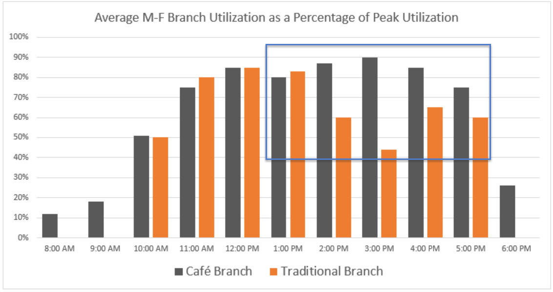 Revitalizing the Branch Experience - Usage Chart