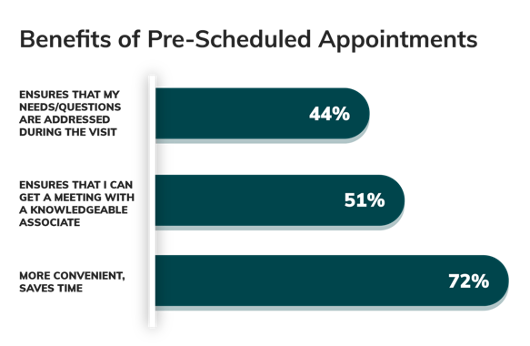 Benefits of Pre-Scheduled Appointments - Branch Convenience