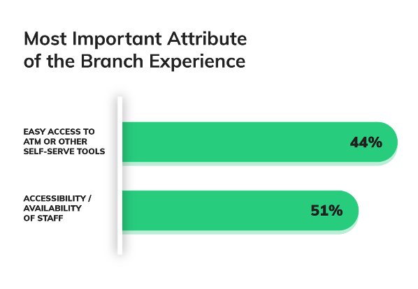 Important Branch Experience Attributes - Branch Convenience