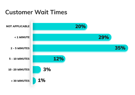Customer Wait Times - Branch Convenience